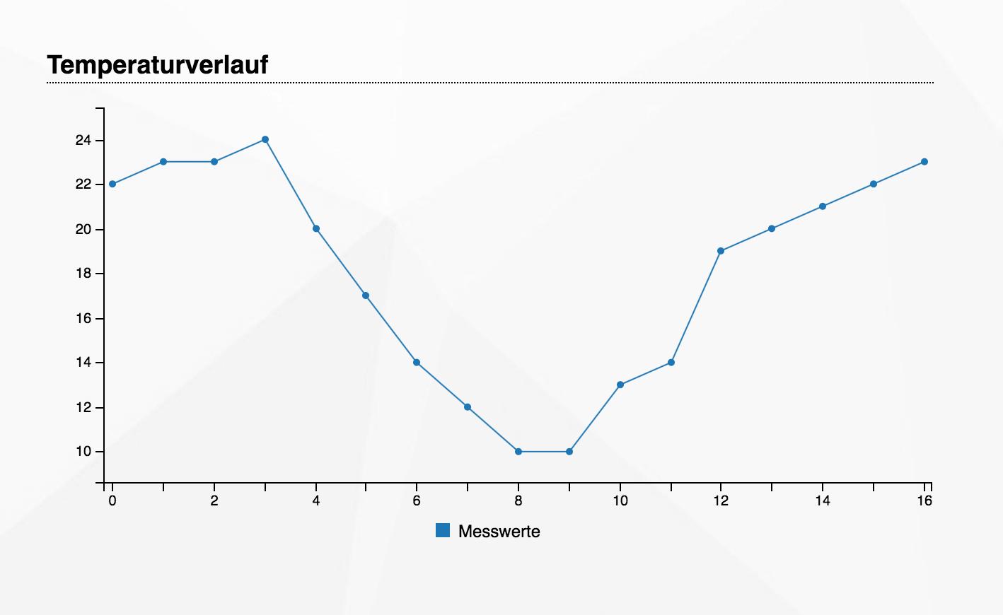 Diagramm - Vorschau