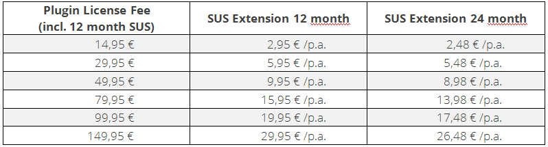 Plugin Fee SUS