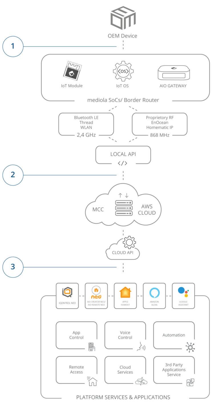 Plattform mediola schema b2b mobile