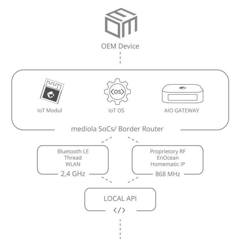 Plattform mediola b2b stufe 1