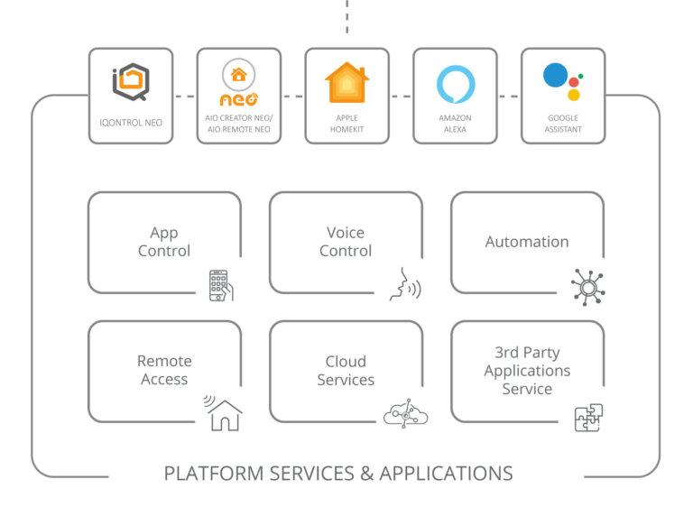 Anbindung an marktgängige Applikationen und Plattformen