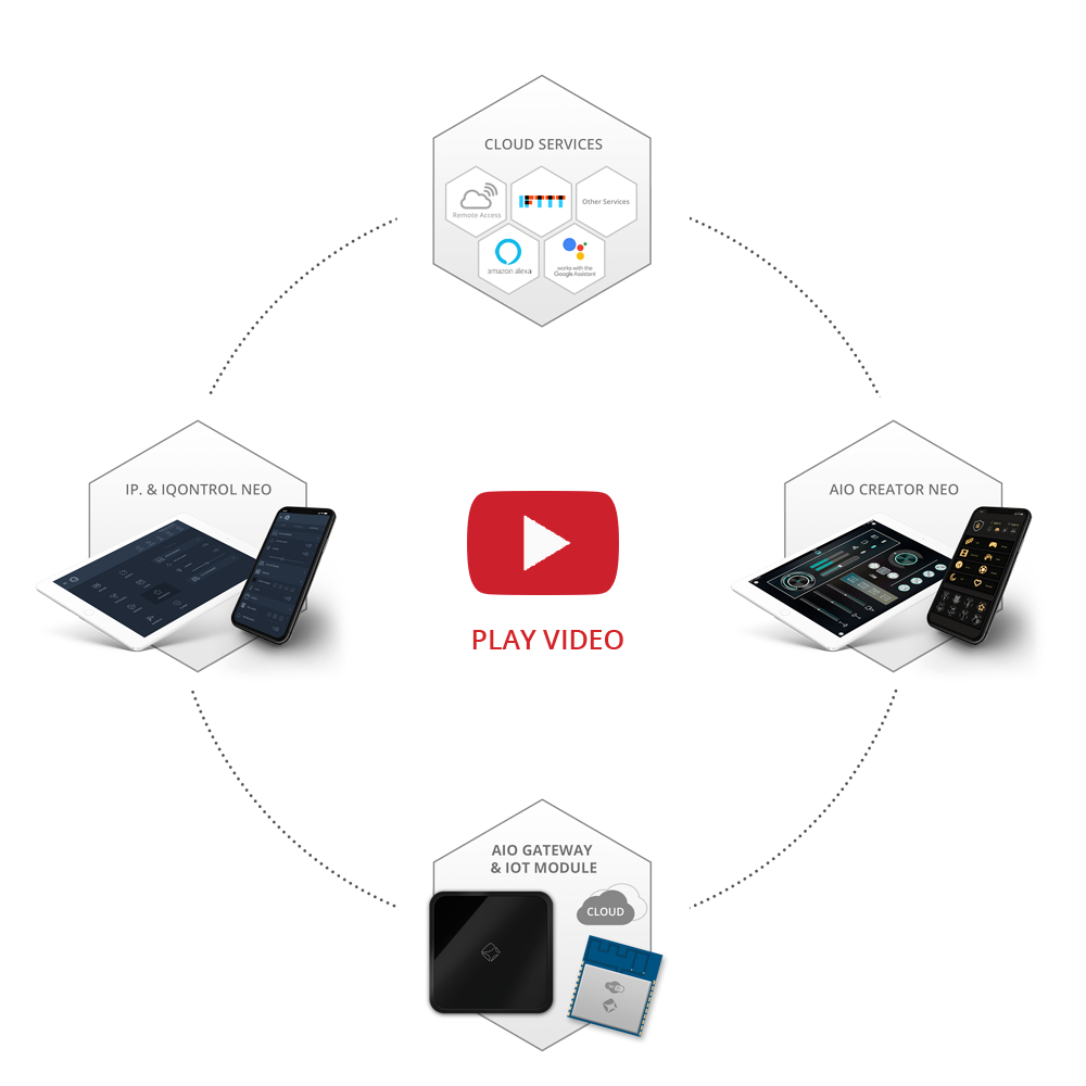 mediola promotion video schema grafik - smart home