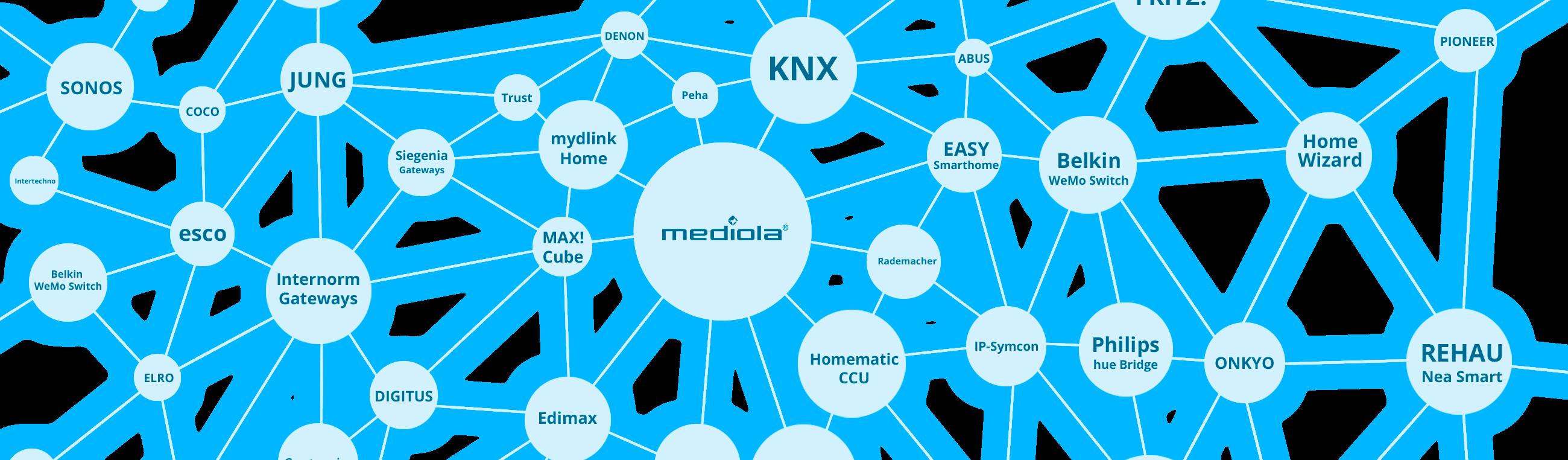 smart home netzwerk matrix mediola